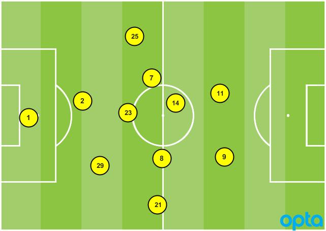 Orlando formation vs. NYCFC 04232017
