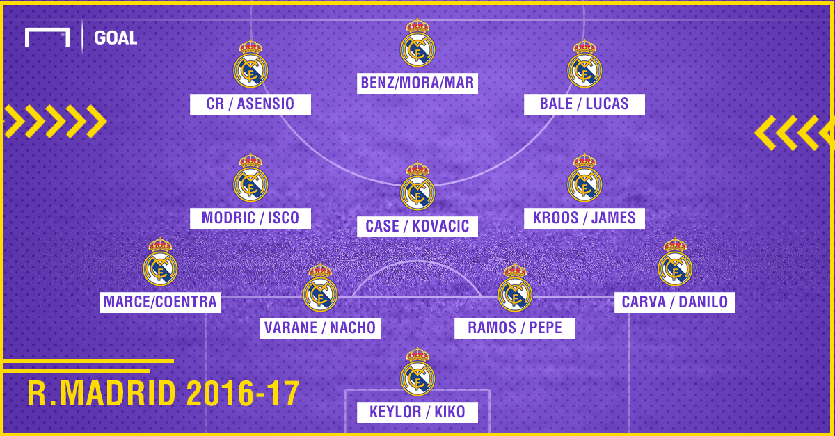 Real Madrid squad for the 2006-07 season