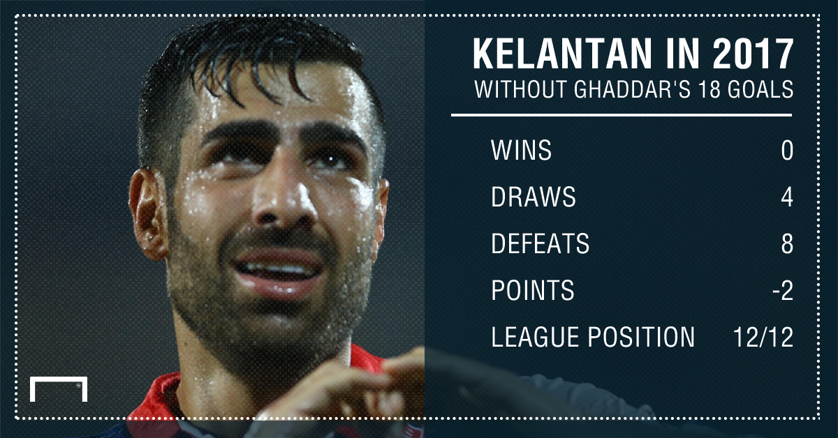 Kelantan's 2017 MSL statistics after 12 rounds without Mohammed Ghaddar's goals