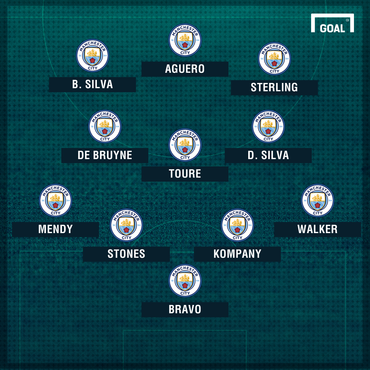 Man City XI Bernardo Silva 3