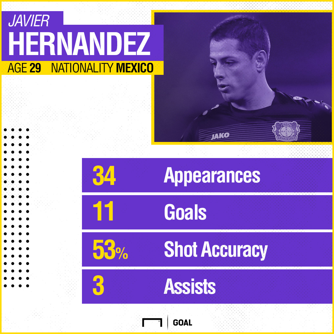 GFX Chicharito 2016-17 stats