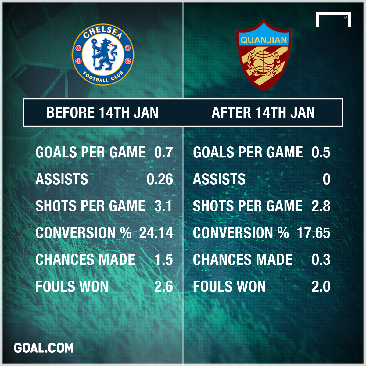 Diego Costa before and after CSL offer