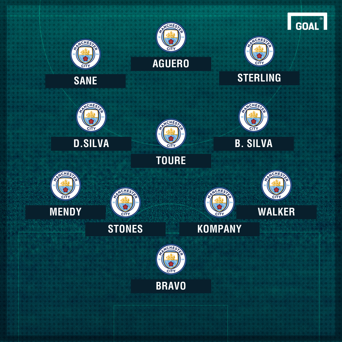 Man City XI Bernardo Silva 2