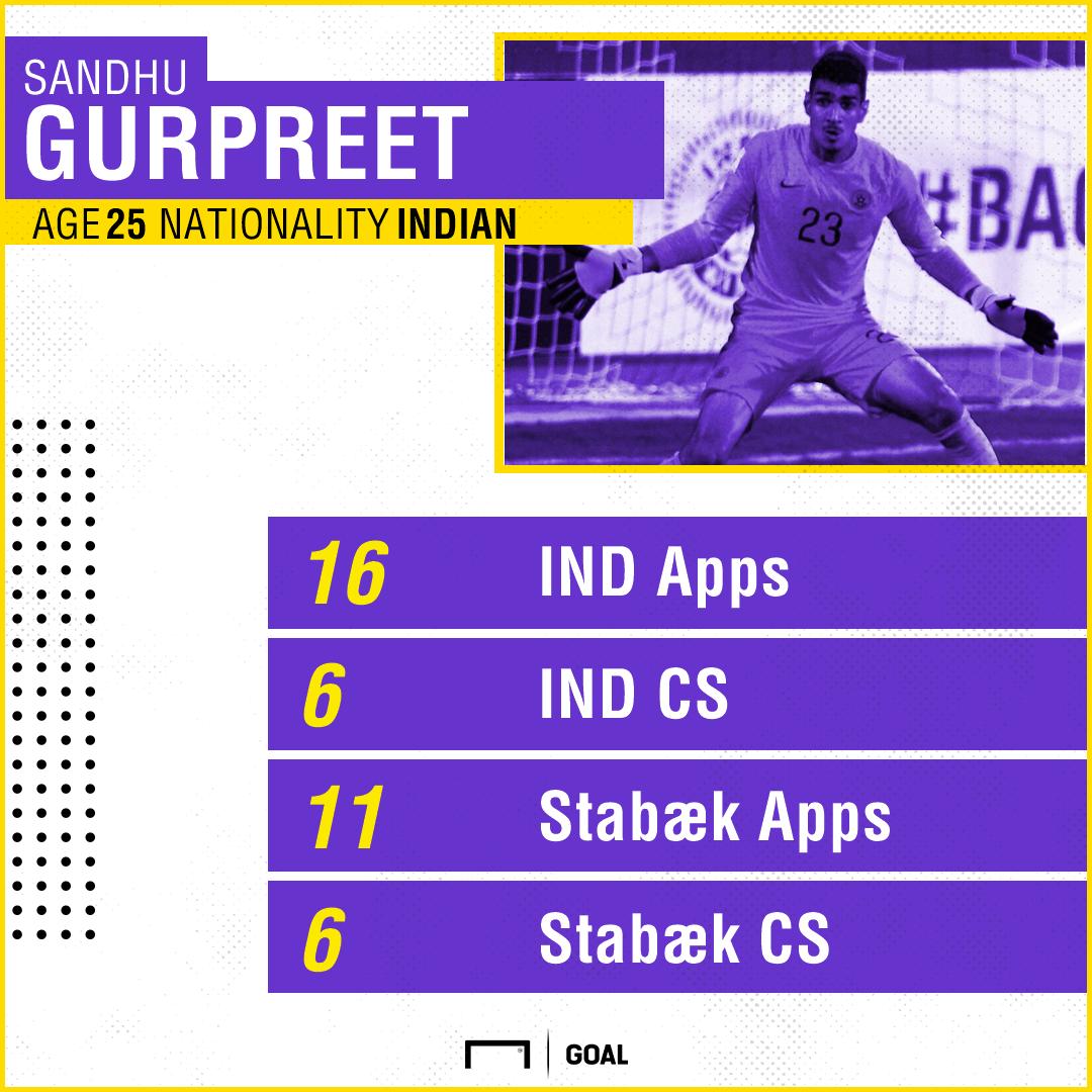 Gurpreet Singh Sandhu stats