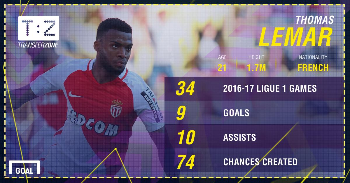 Thomas Lemar Monaco Stats PS