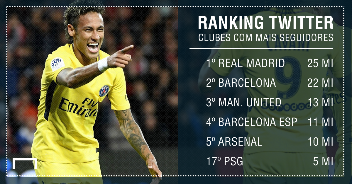 PSG twitter ranking