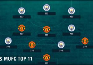 Das berühmte Manchester-Derby steht wieder vor der Tür. Goal hat die Top-11 der besten Spieler beider Mannschaften zusammengestellt. Ibra fehlt, weil er derzeit verletzt ist.