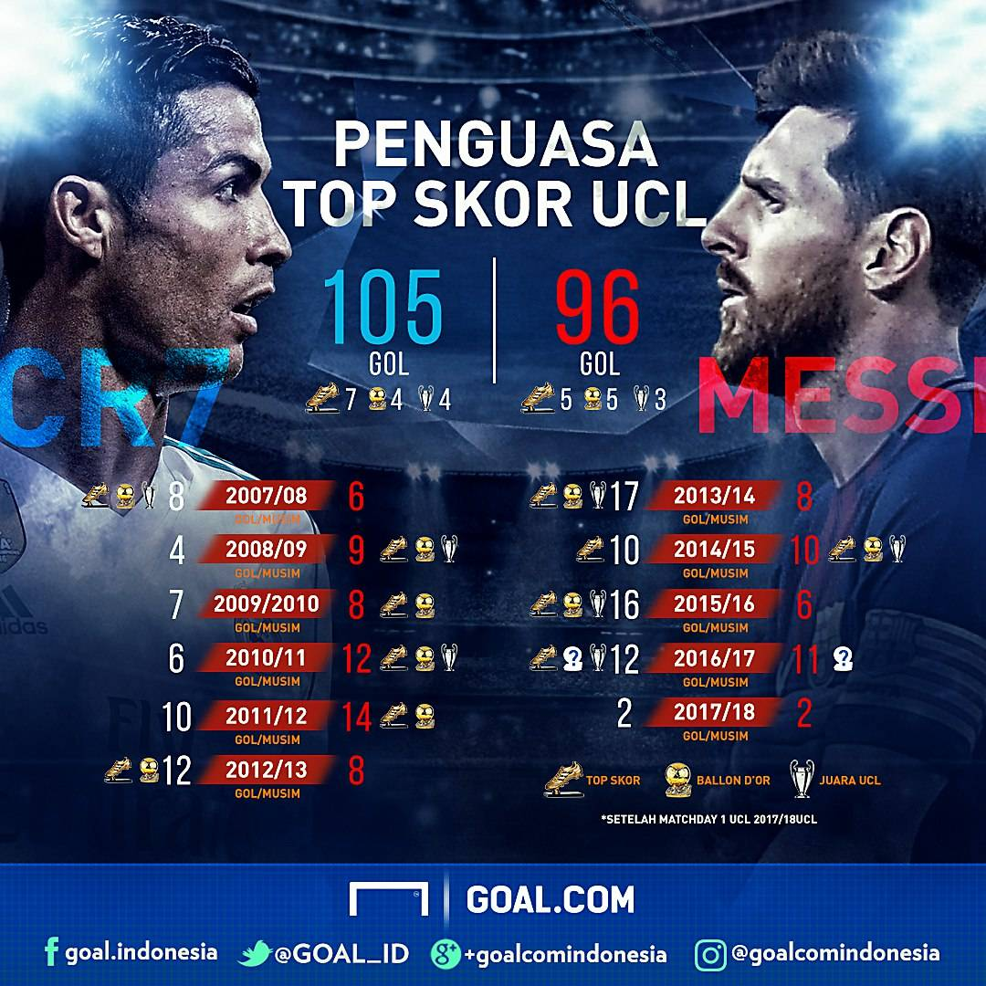 GFXID Ronaldo Messi UCL 2017/18 M1