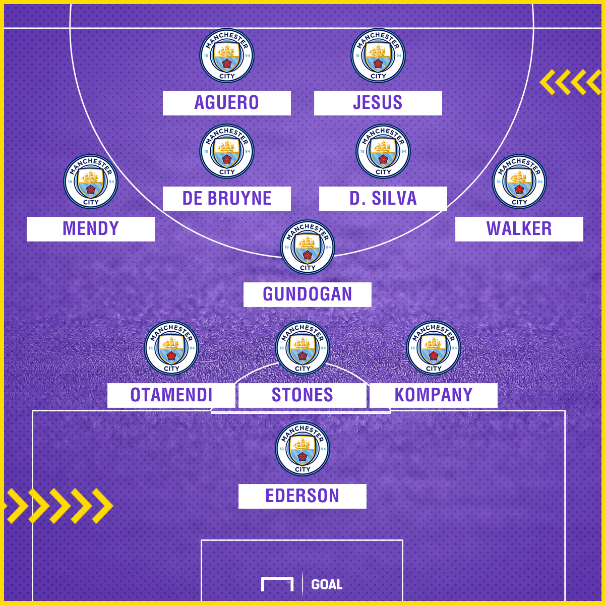 Man City 2017-18 line-up