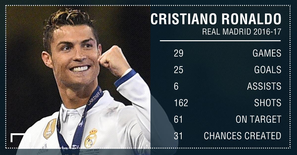 GFX Info Cristiano Ronaldo Real Madrid 16-17 La Liga