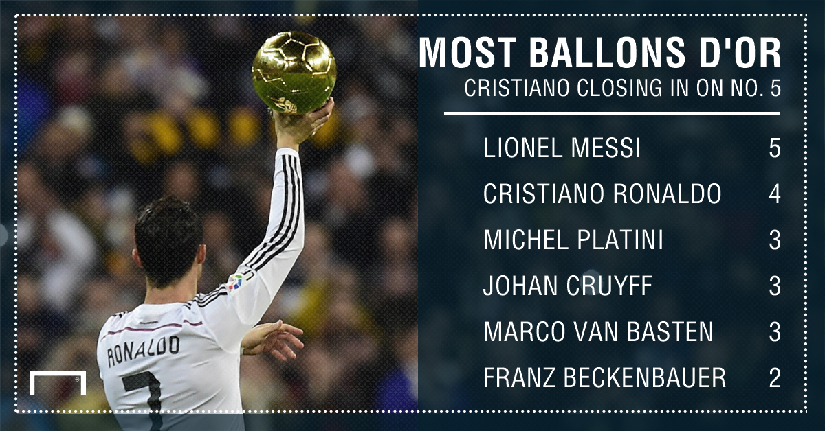 Cristiano Ronaldo Ballon d'Or graphic