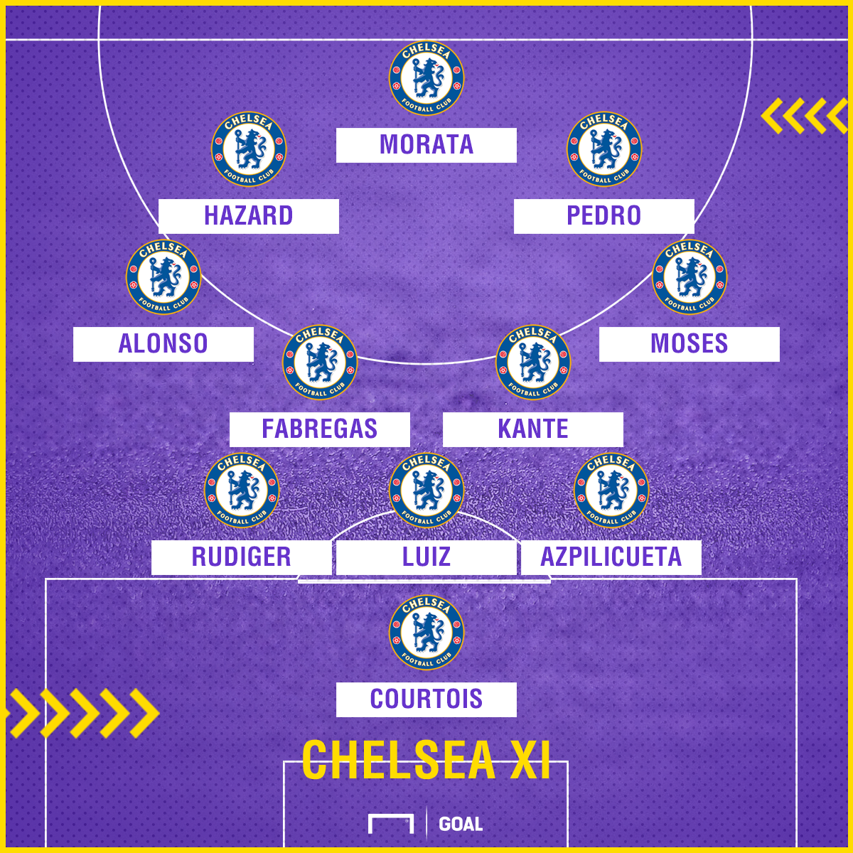 Chelsea team news versus Leicester