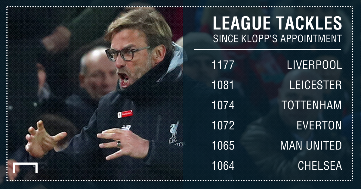 GFX Liverpool league tackles since Klopp's appointment