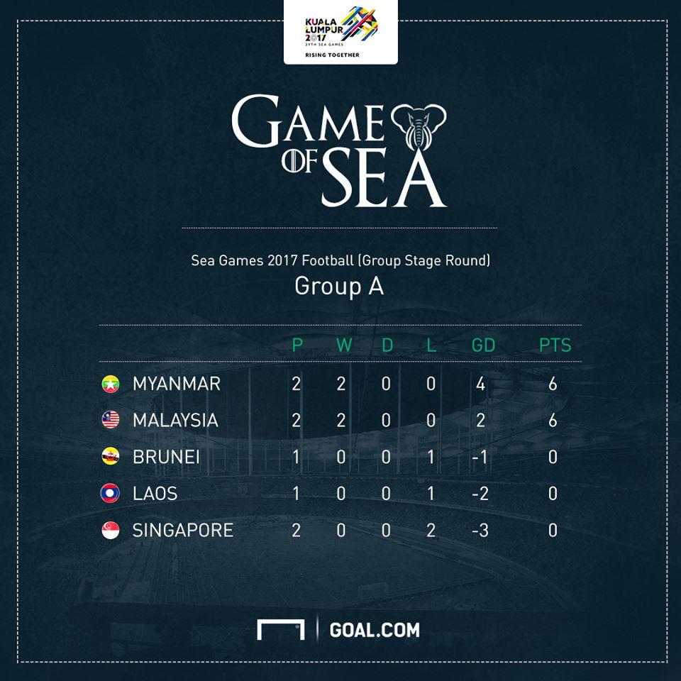 สรุปผลฟุตบอลซีเกมส์ ครั้งที่ 29 : เมียนมาร์ จ่าฝูง , มาเลเซียหืด