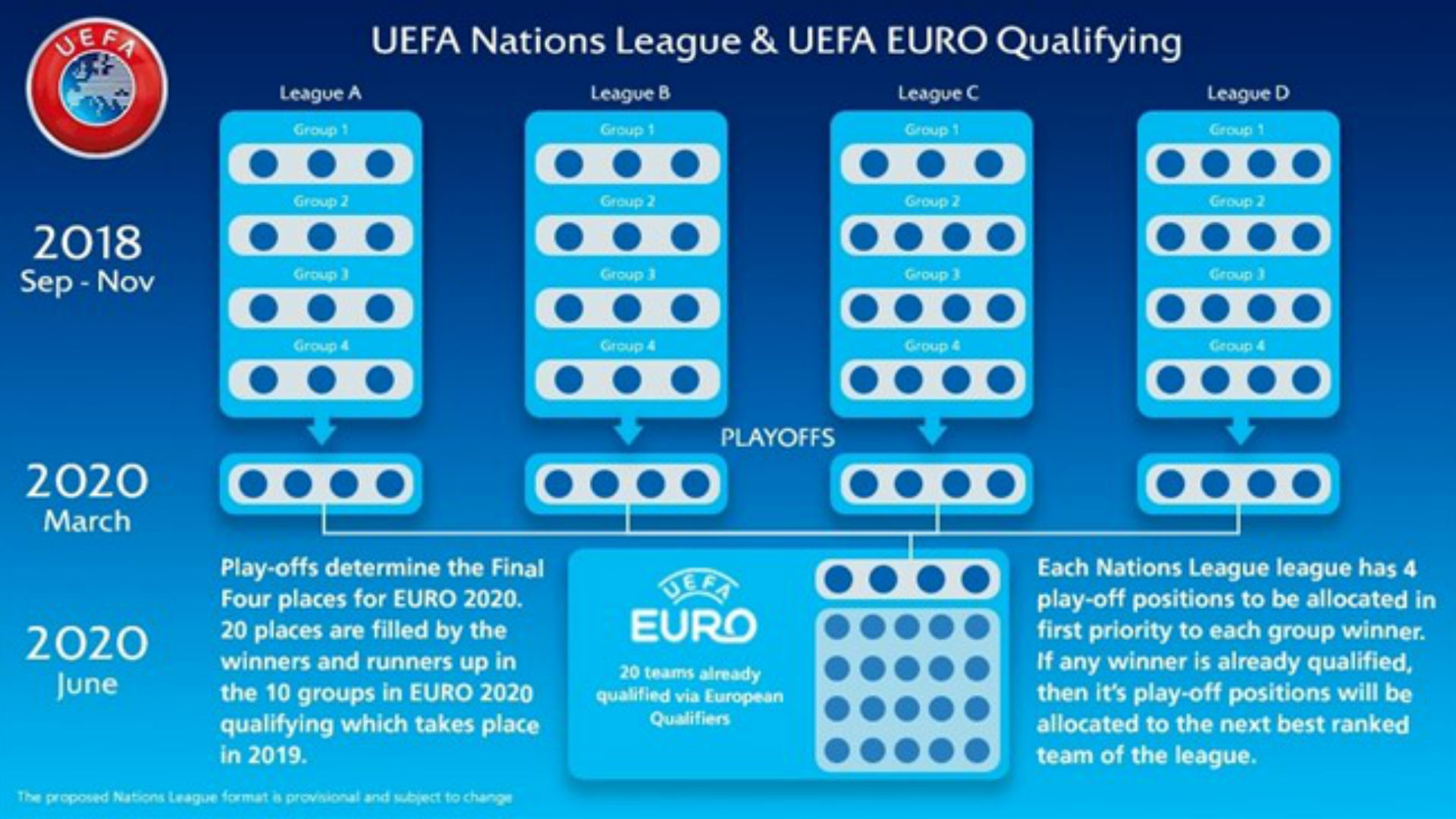 Euro 2020: Hosts, qualifiers & your guide to the new-look European Championship