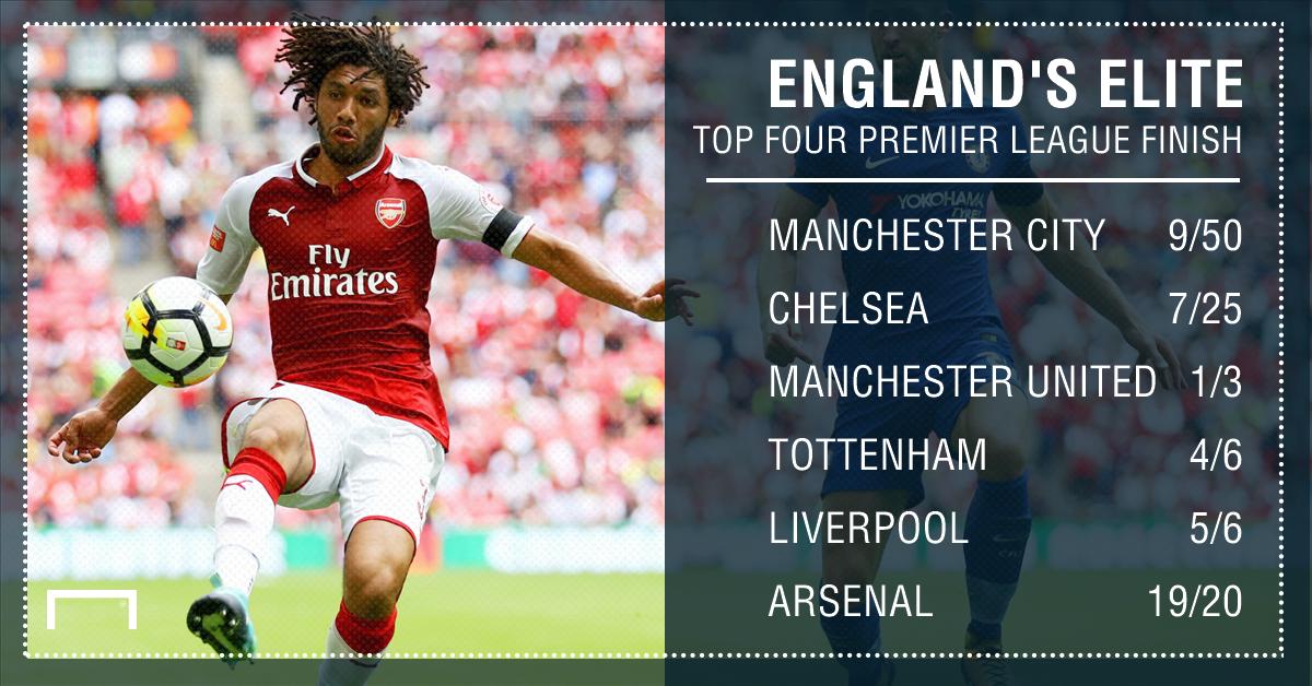 GFX Premier League top four betting
