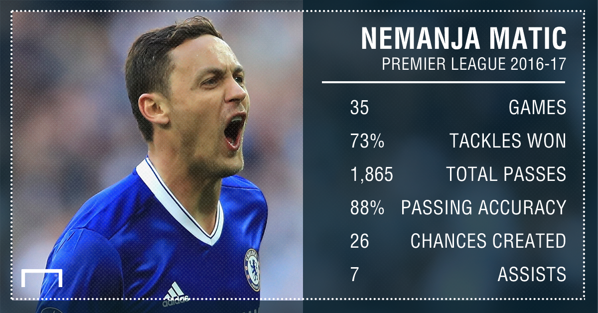 Nemanja Matic Chelsea stats