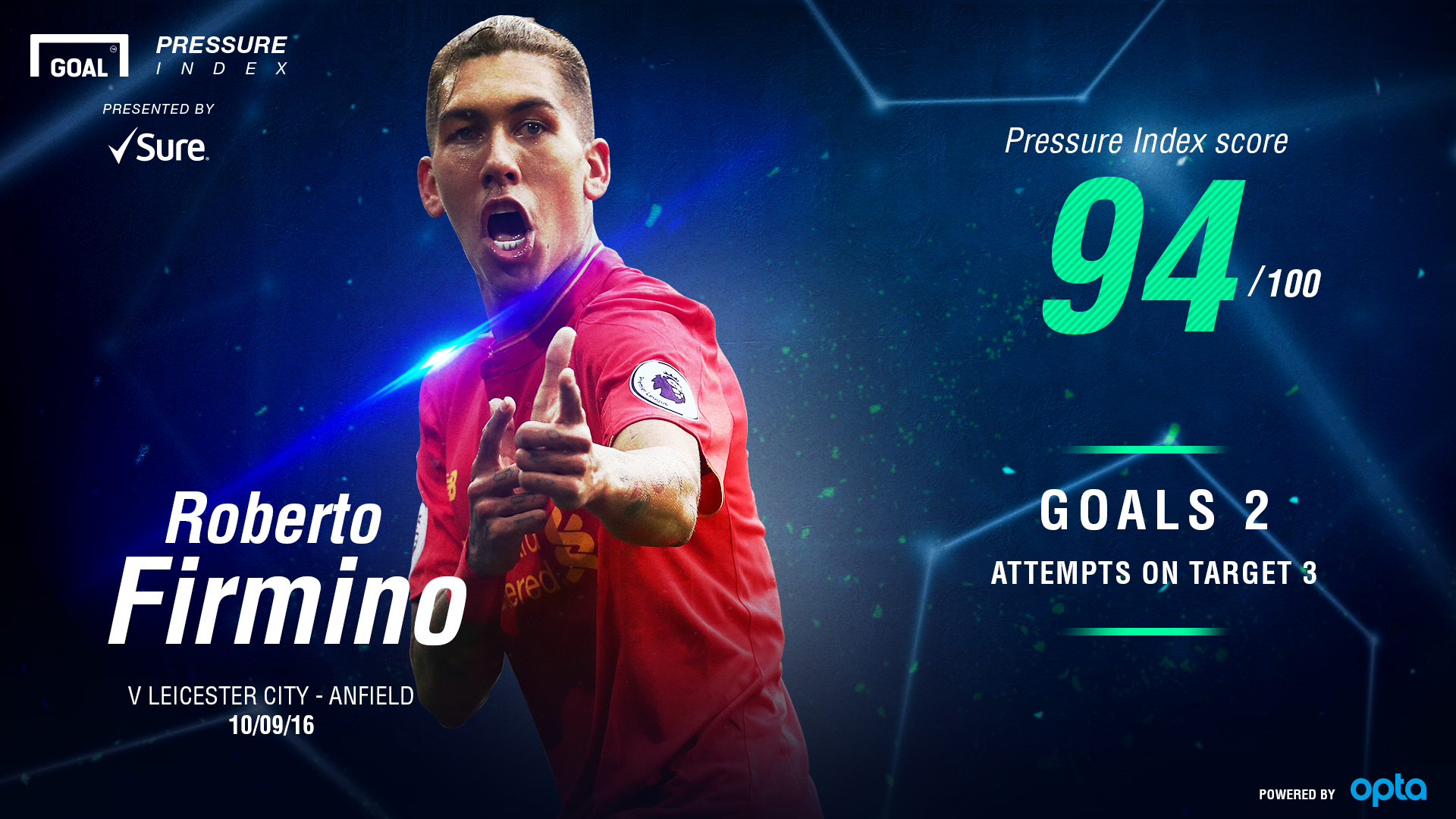 Roberto Firmino Sure Pressure Index