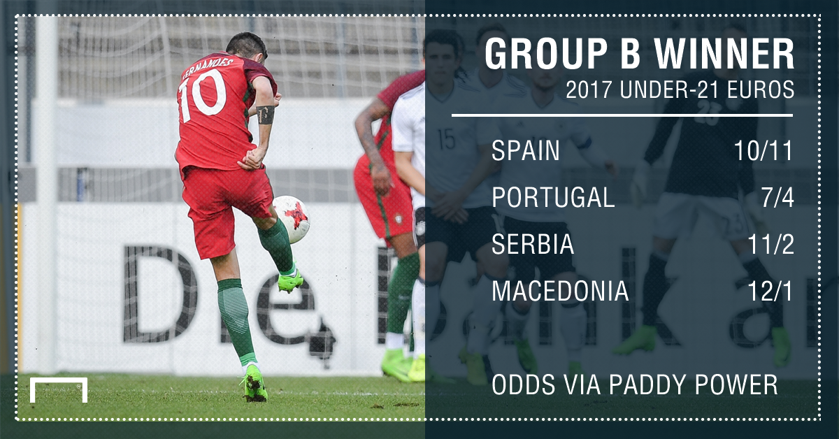 GFX Euro Under-21 Euros Group B betting