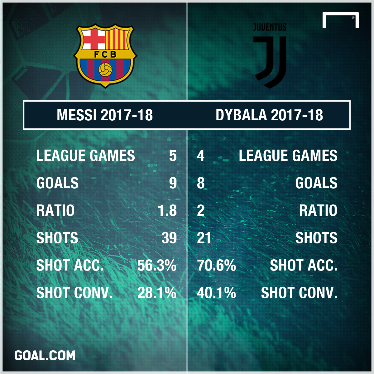 Paulo Dybala Lionel Messi stats PS