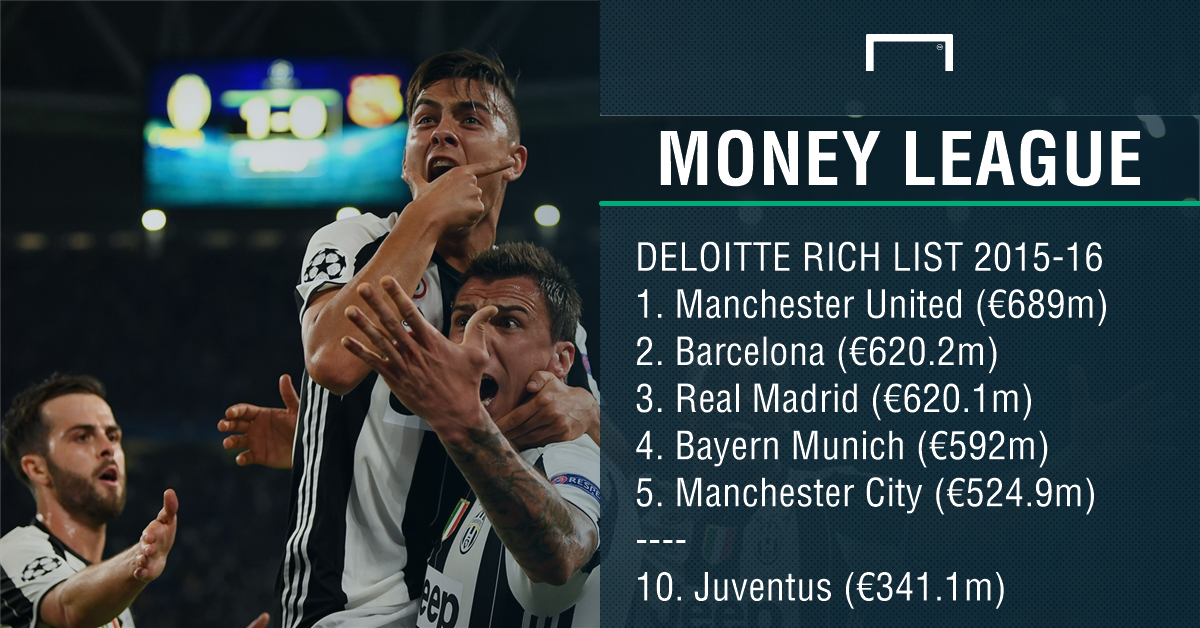 Deloitte Football Money League Juventus PS