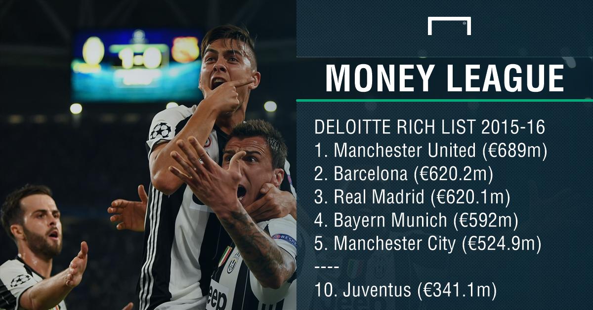 Deloitte Football Money League Juventus PS