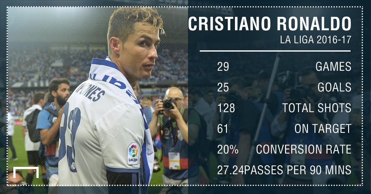 Cristiano Ronaldo Real Madrid stats 2016-17