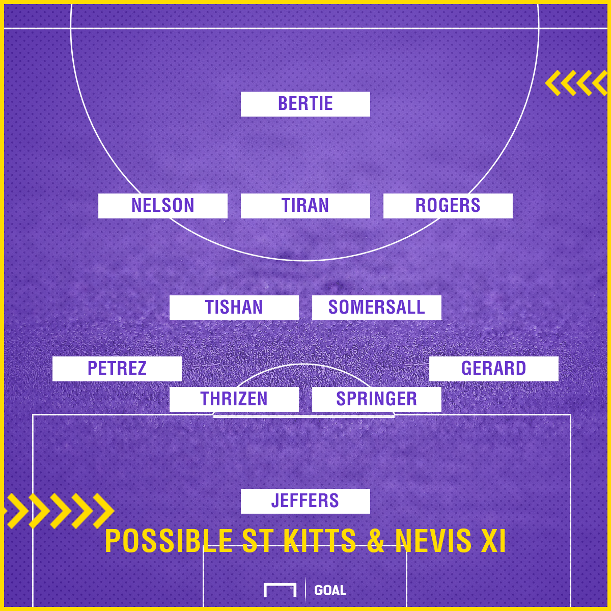 St. Kitts & Nevis XI Possible India