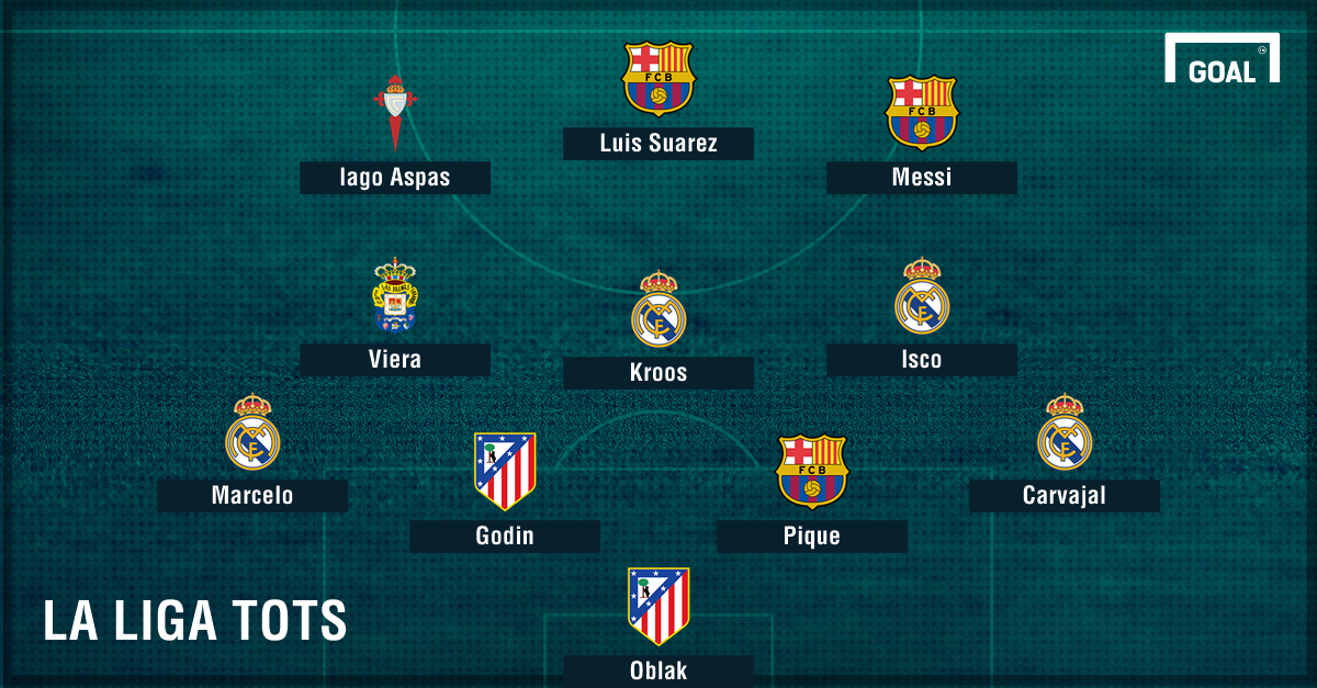 Ronaldo snubbed as Messi & Isco lead La Liga Team of the ...