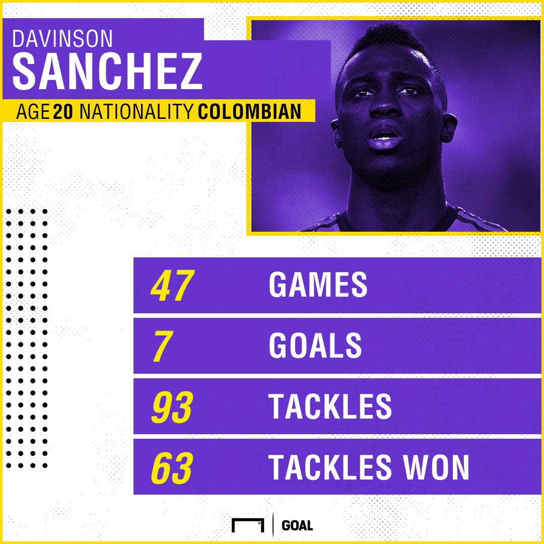 GFX Info Davinson Sanchez Ajax Stats