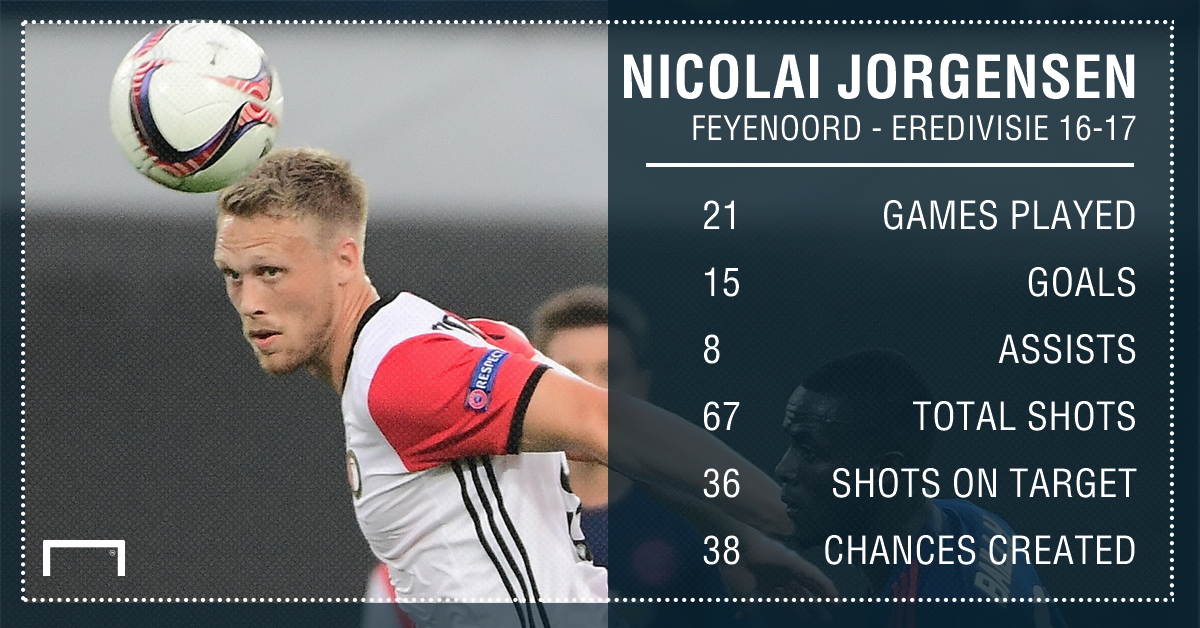 GFX Info Nicolai Jorgensen Feyenoord