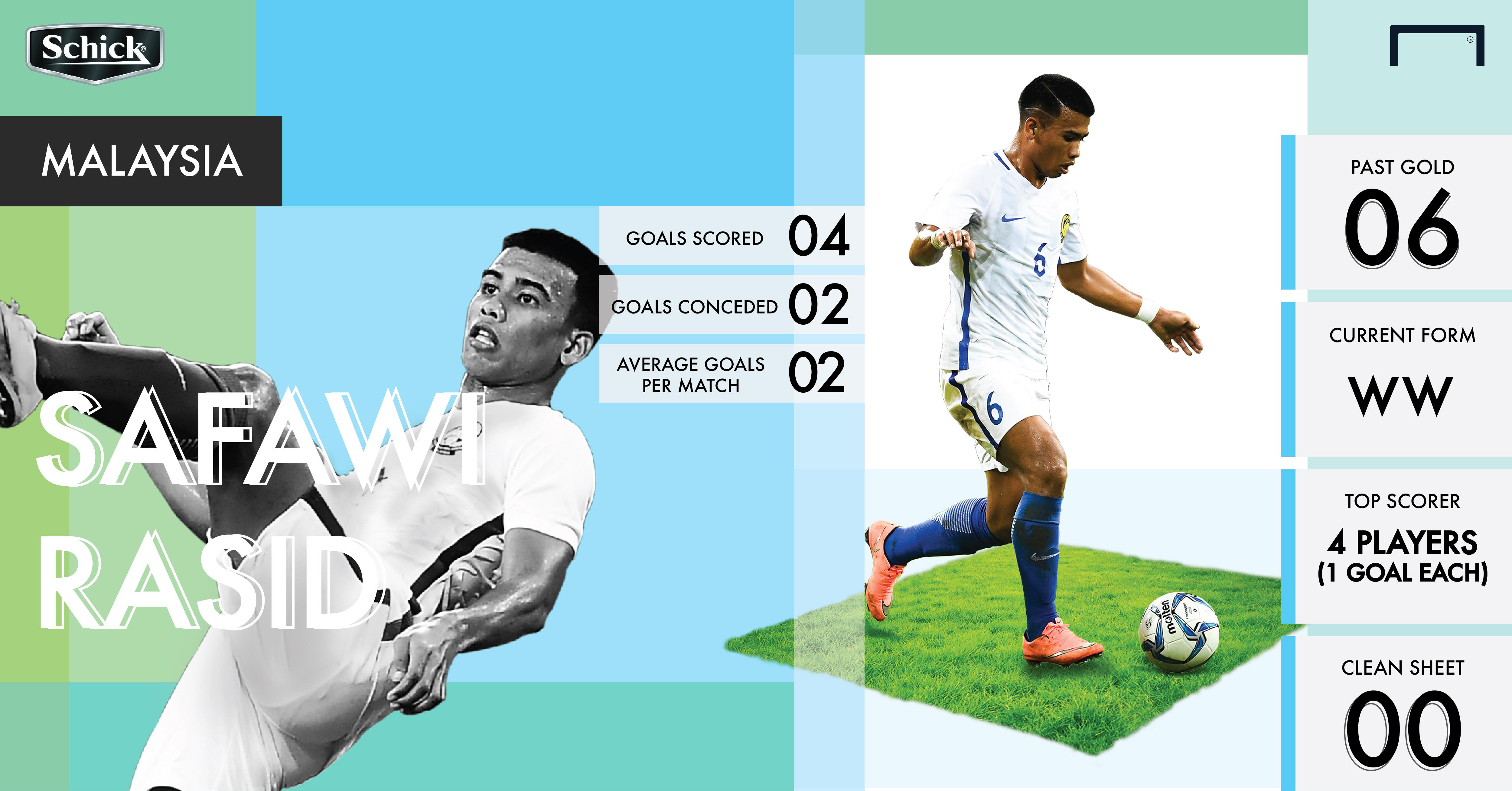 Malaysia vs Myanmar Schich infographics