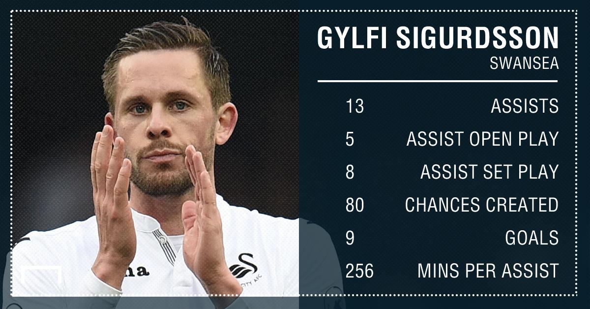 Gylfi Sigurdsson Swansea assists 16 17