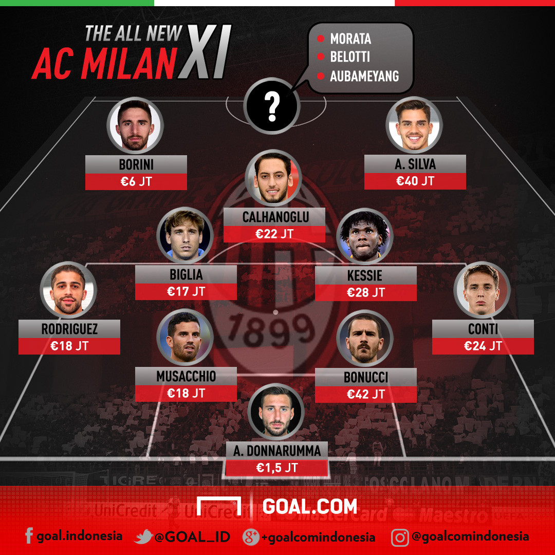 GFXID The All-New Milan