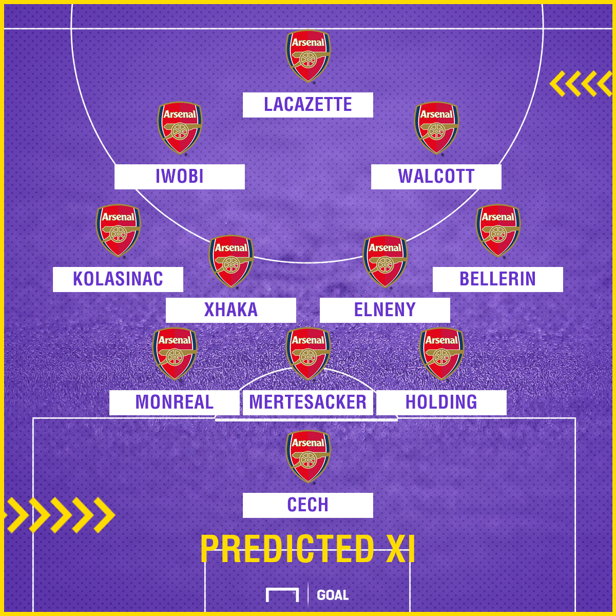 Predicted XI Arsenal