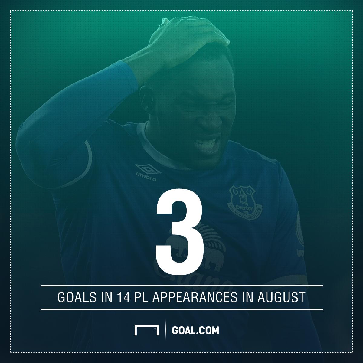 Romelu Lukaku PL goals August