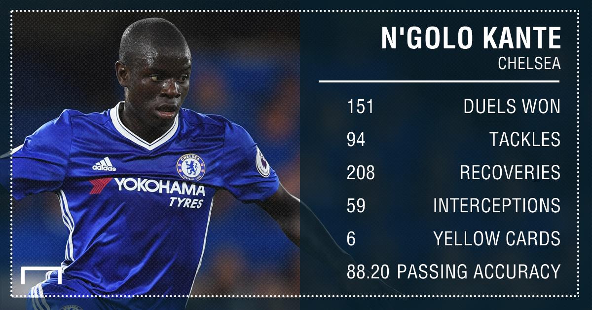 N'Golo Kante Chelsea stats