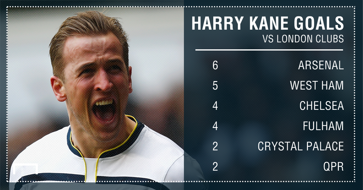 Harry Kane London derby GFX