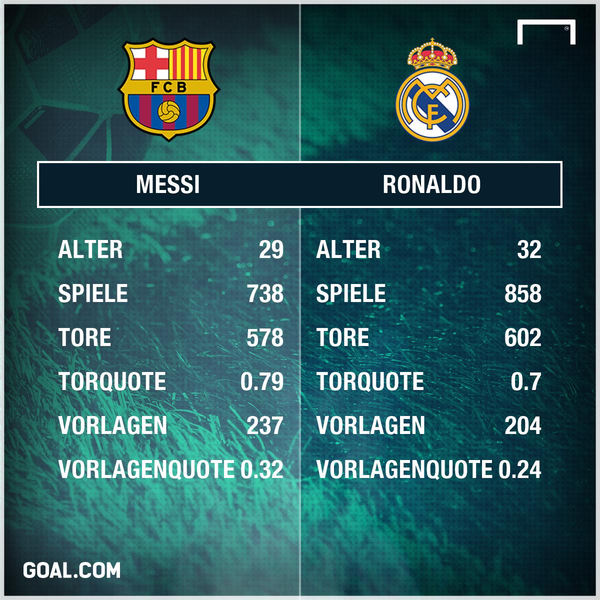 Wie Viele Tore Hat Messi Geschossen