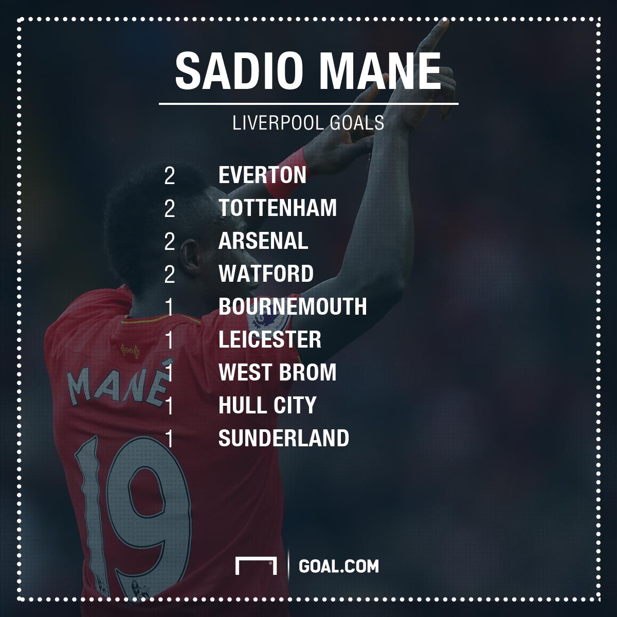 GFX Sadio Mane goals
