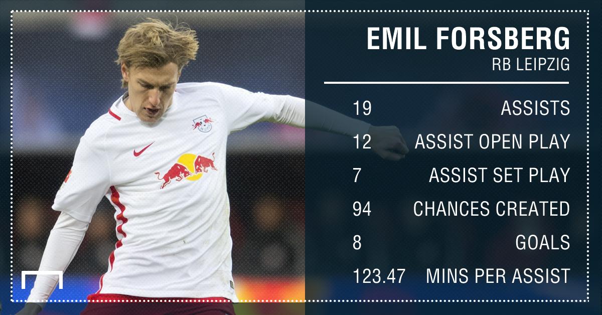 Emil Forsberg RB Leipzig assists 16 17