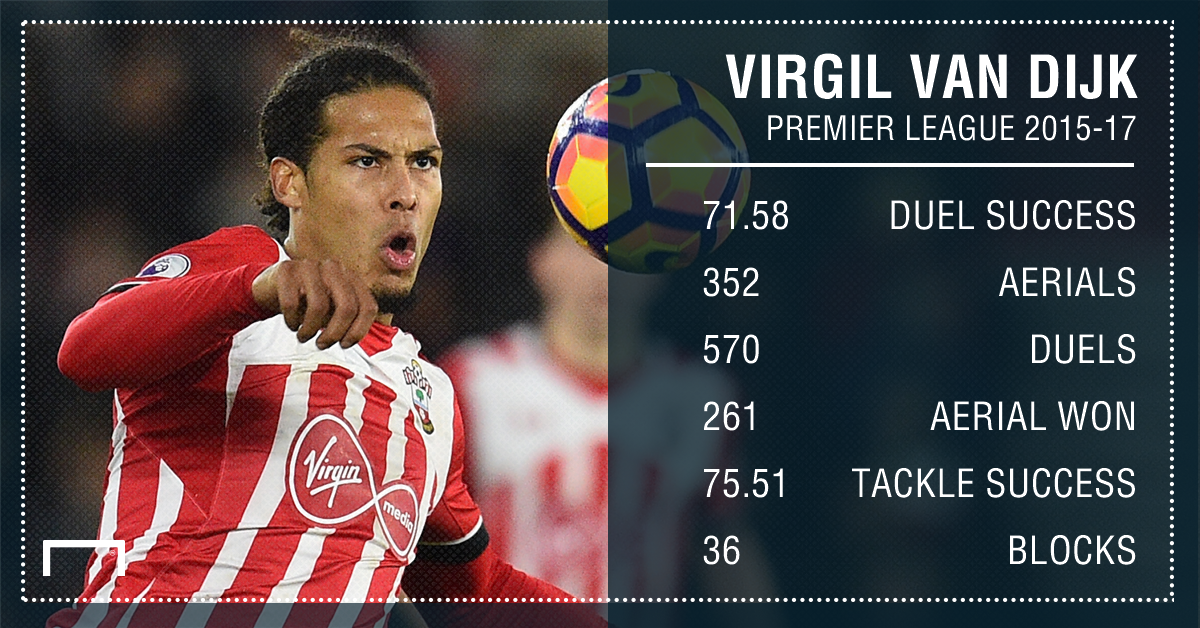 Virgil van Dijk Southampton 15 17