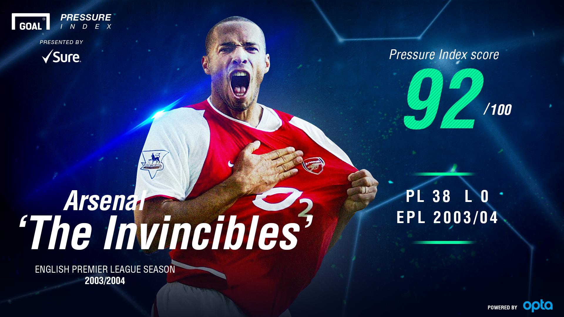 Arsenal Pressure Index