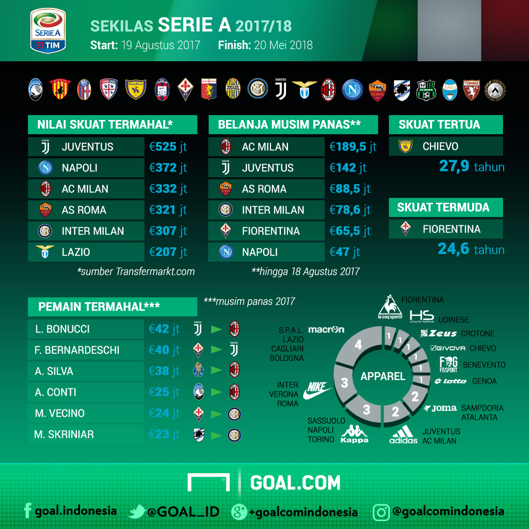 GFXID Serie A 2017/18