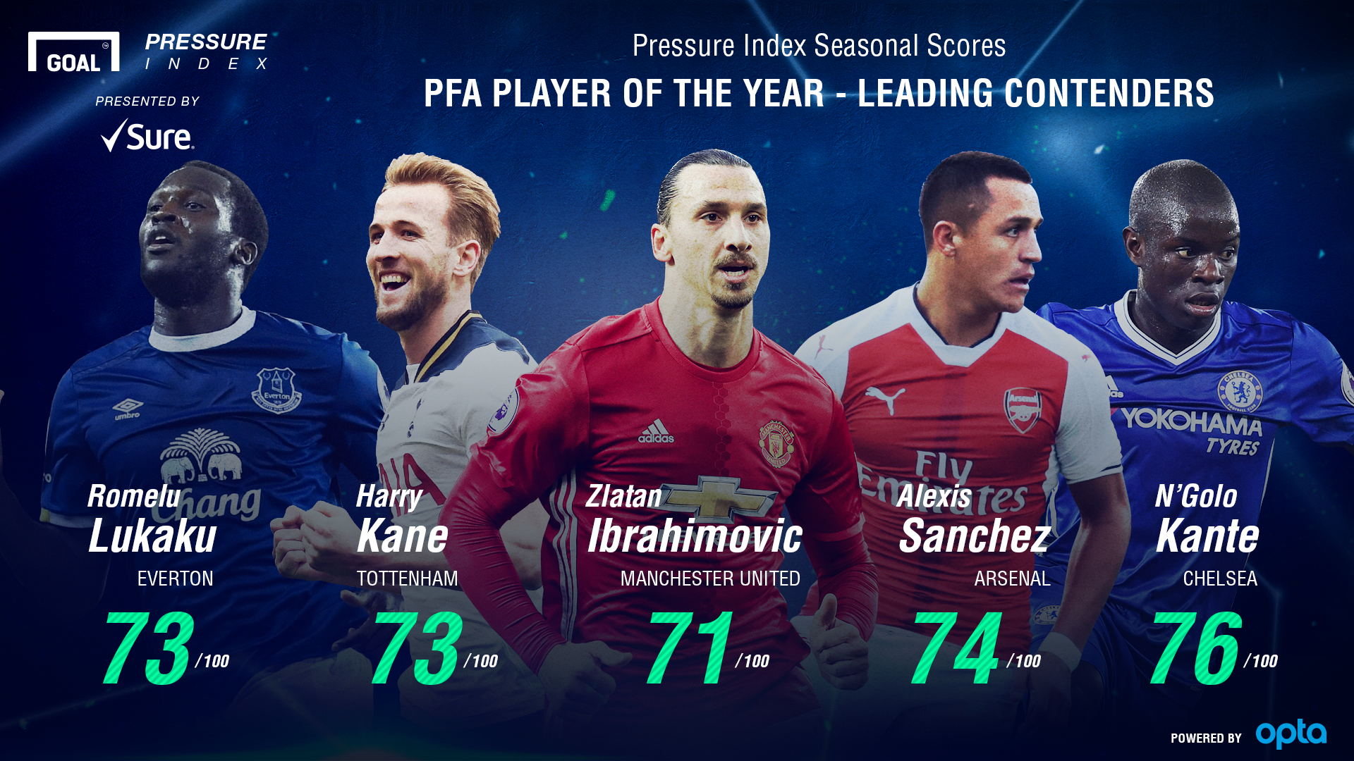 PFA Player of the Year Nominees Pressure Index