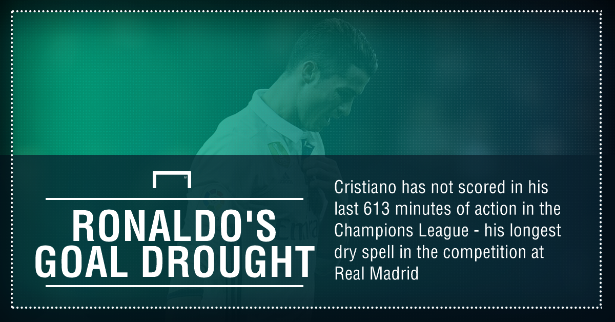 Ronaldo CL drought graphic