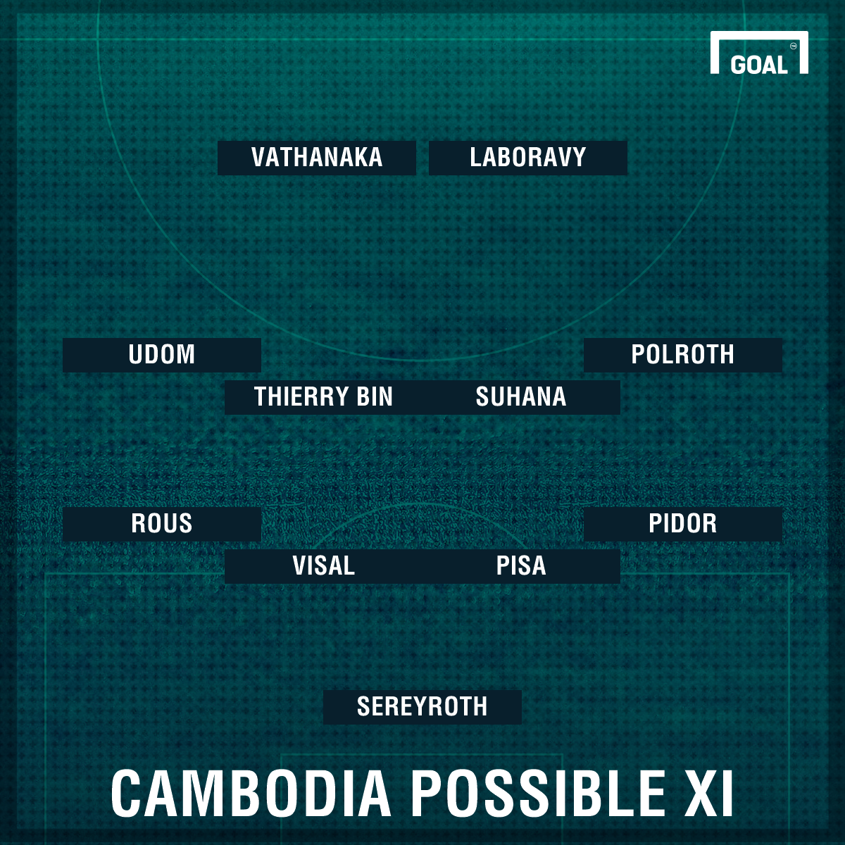 Cambodia XI vs India Possible