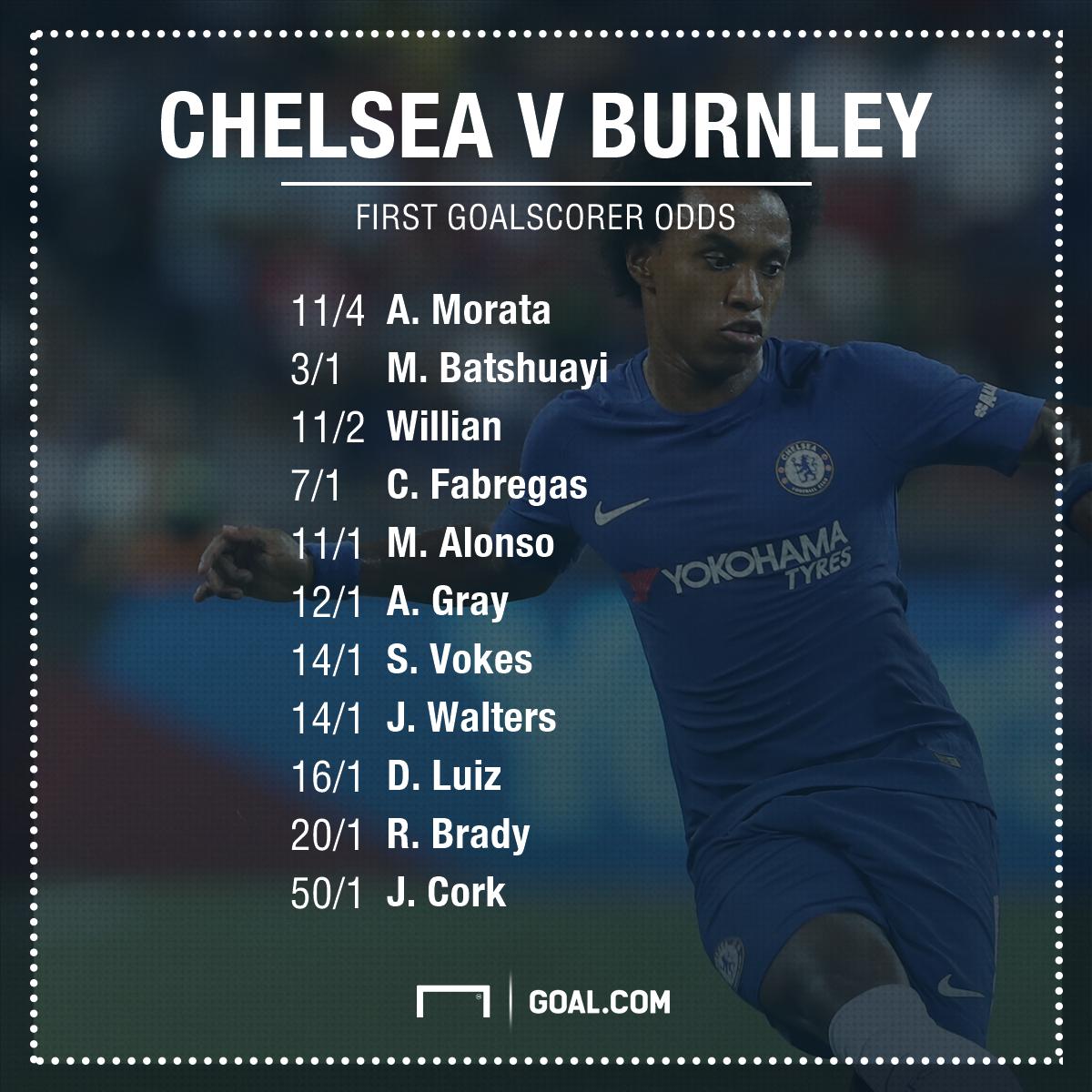 Chelsea odds versus Burnley