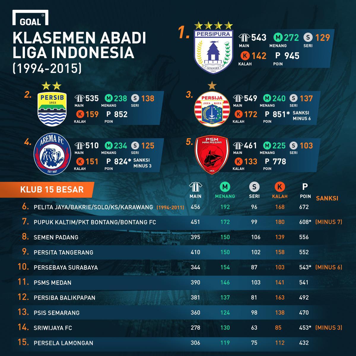 Gfxid Klasemen Abadi Liga Indonesia Revisi