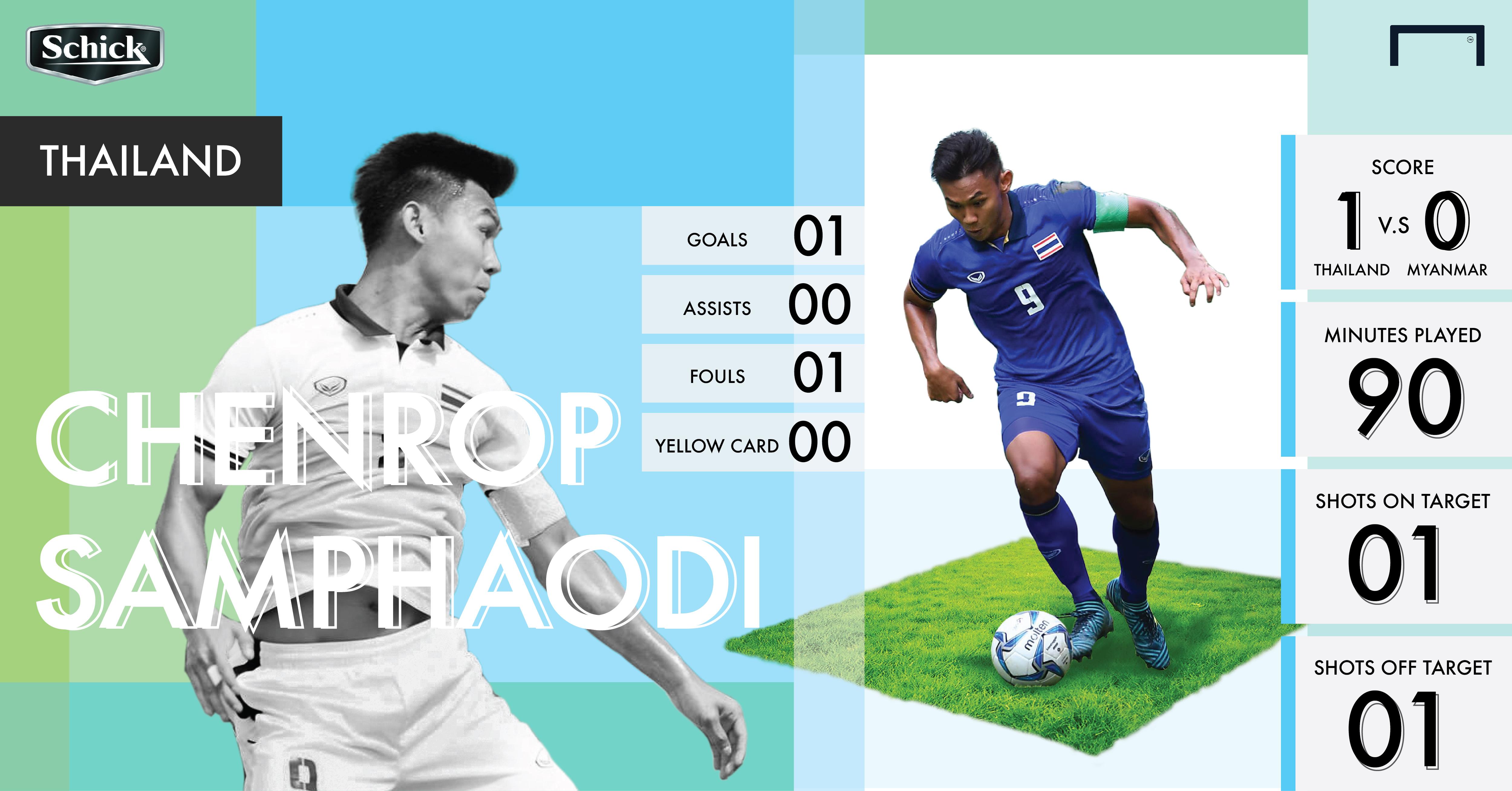 Schick motm infographics Thailand Myanmar